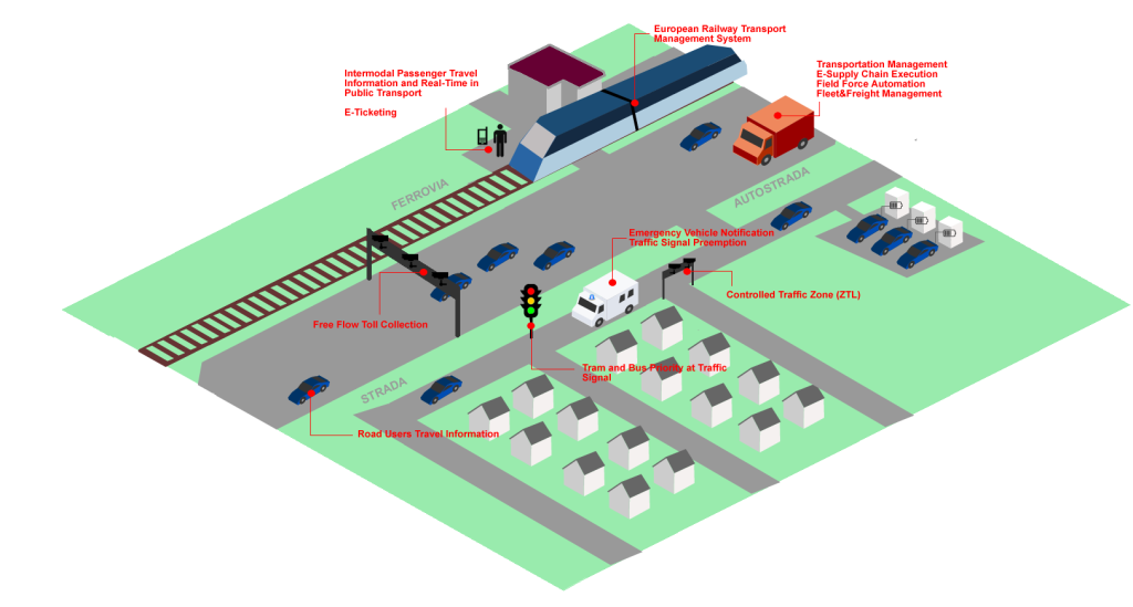 Modello di Intelligent Transport System